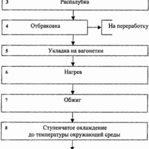 Основные этапы производства