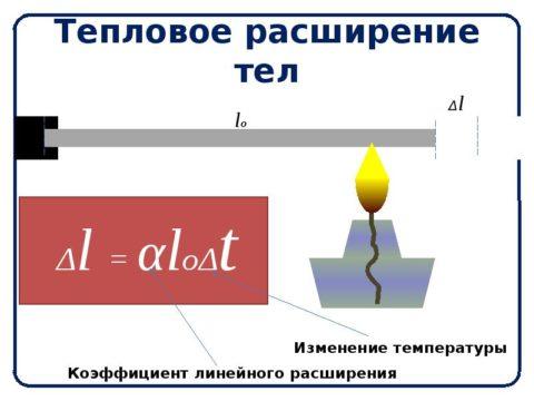 Так изменяется длина тел при нагревании