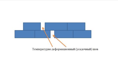 Температурно деформационный (усадочный) шов при кладке в кирпич