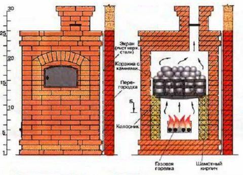 Конструкция печи по-серому с газовой горелкой
