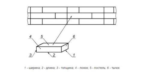 Общие параметры керамических элементов
