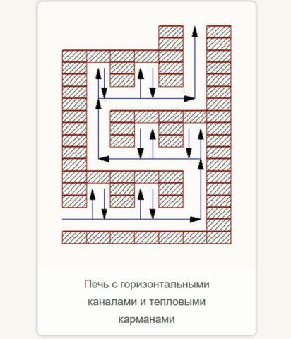 Схема движения газов по горизонтальным каналам с карманами
