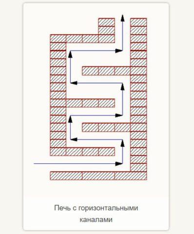 Схема движения газов по горизонтальным туннелям