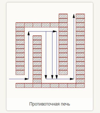 Схема движения газов в противоточной печке