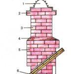 Кирпичные трубы для печей и каминов – верхняя часть