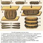 Проверка глины для кладки по качеству