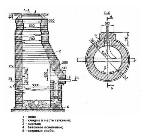 Схема-инструкция конструкции технического колодца круглой формы