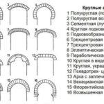 Варианты кирпичных арок