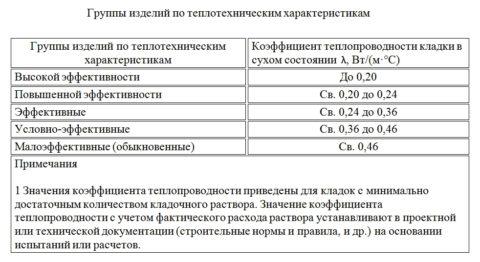 Группы материала в зависимости от теплотехнических свойств