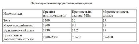Характеристики изделий в зависимости от используемых при производстве компонентов