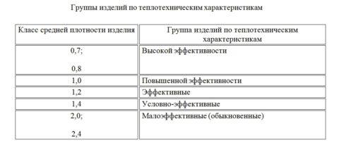 Классификация кирпича в зависимости от теплотехнических свойств