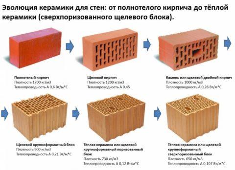 Виды керамических материалов для строительства
