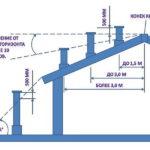 Оптимальные варианты расположения трубы в надкровельной части