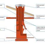 Основные участки конструкции коренного типа