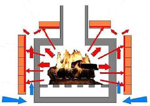 Схема вентиляции печи