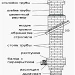 Структура насадной трубы для твердотопливной печи