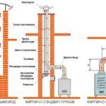 Варианты внутреннего устройства ствола трубы для газовой печи