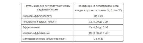 Классификация кирпича по теплотехническим характеристикам