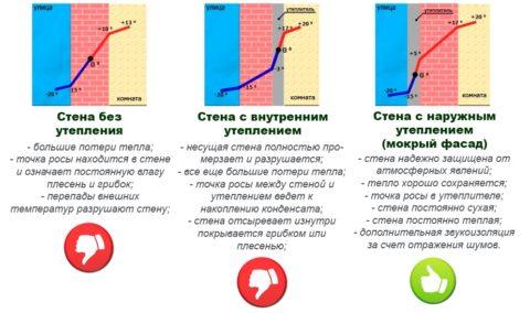 При разных вариантах утепления стена работает по-разному
