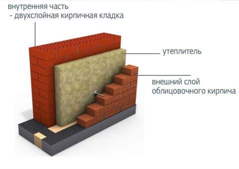 Вариант устройства трёхслойной кирпичной стены