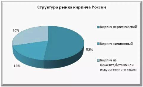 Рынок кирпича в РФ: распределение по видам