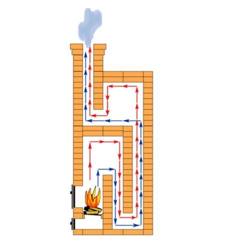 Схематическое строение кирпичной печи