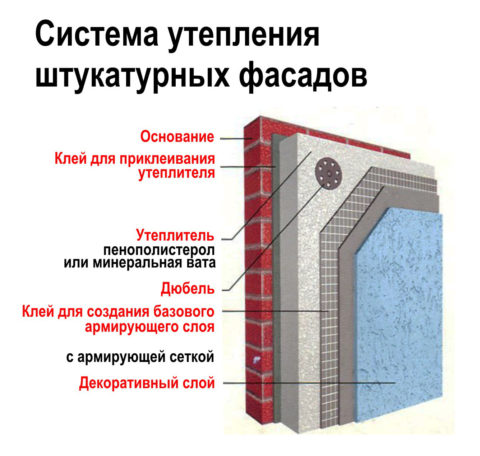 Оштукатуривание кирпичного фасада по утеплителю - схема